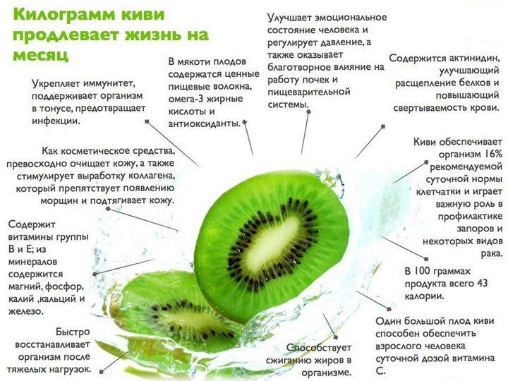 Интересное о фрукте