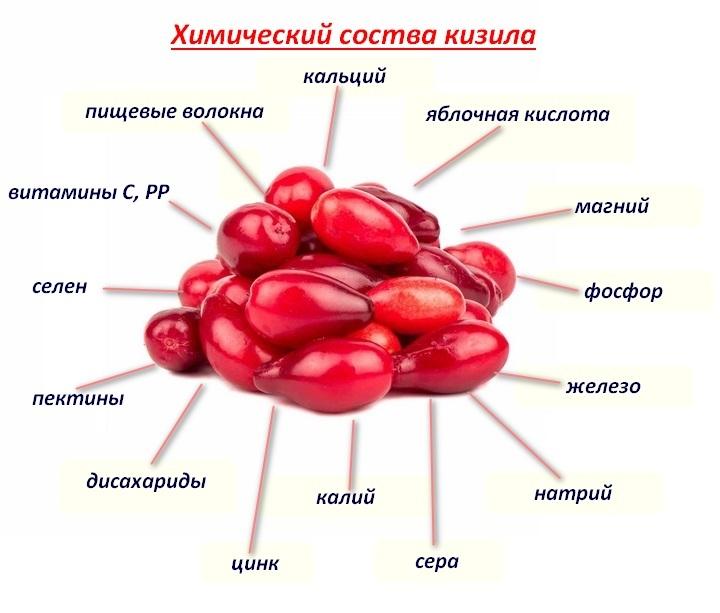 Витамины фрукта