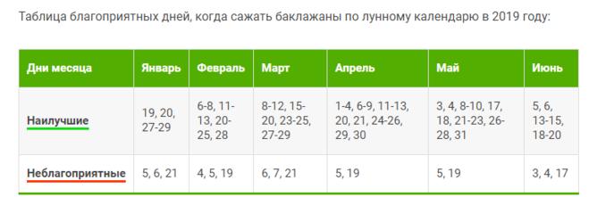 Календарь посадки баклажанов