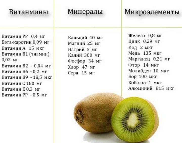 Витамины и минералы