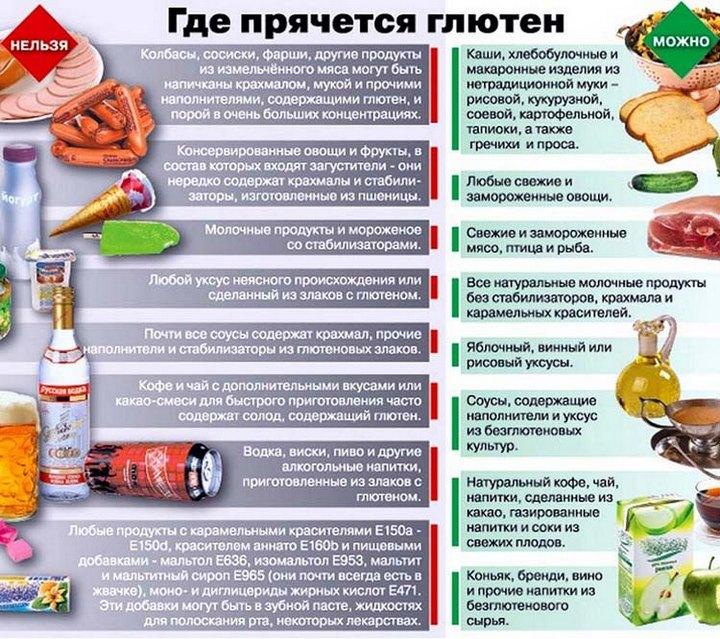 Список вредных блюд