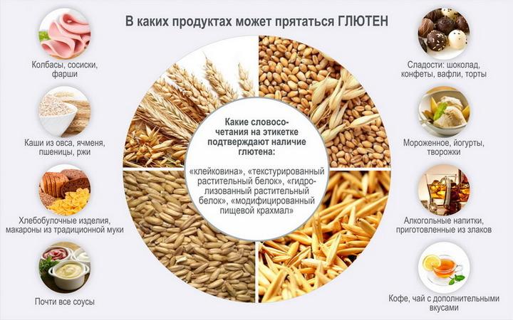 Тайные продукты