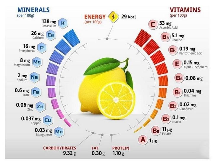 Состав желтого фрукта
