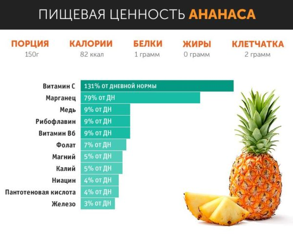 Состав ананаса